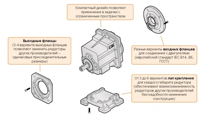 Helical gearboxes CMG_1